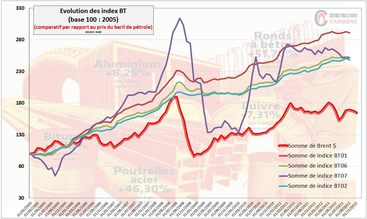 graphe construction carbone évolution des index bt