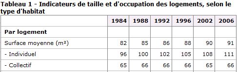 surface des logements - stats INSEE